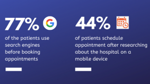 Nearly 77% of the patients use search engines before booking appointments