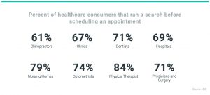 Healthcare Appointment Stats