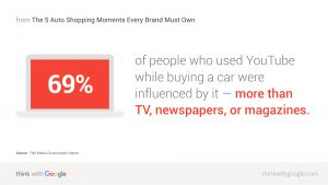 69% of people are influenced by YouTube while buying a car