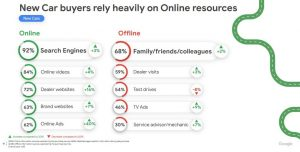 New Car buyers rely heavily on Online resources
